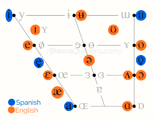 Vowels pronunciation chart English and Spanish vowels how to pronounce pronunciacion vocales español