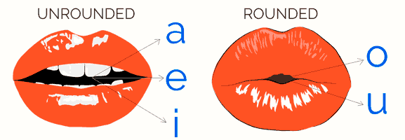 rounded and unrounded lips and mouth when pronouncing Spanish vowels pronunciation for English speakers vocalic language mouth pronunciacion espanol
