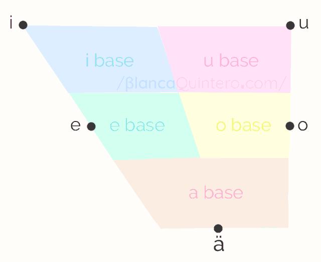 Spanish vowels sounds IPA chart position of the mouth to pronounce  examples pronounciation español pronunciacion espanol como pronunciar vocales