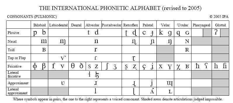 IPA International Phonetic Alphaber Pronunciation Alfabeto Fonético Internacional o AFI